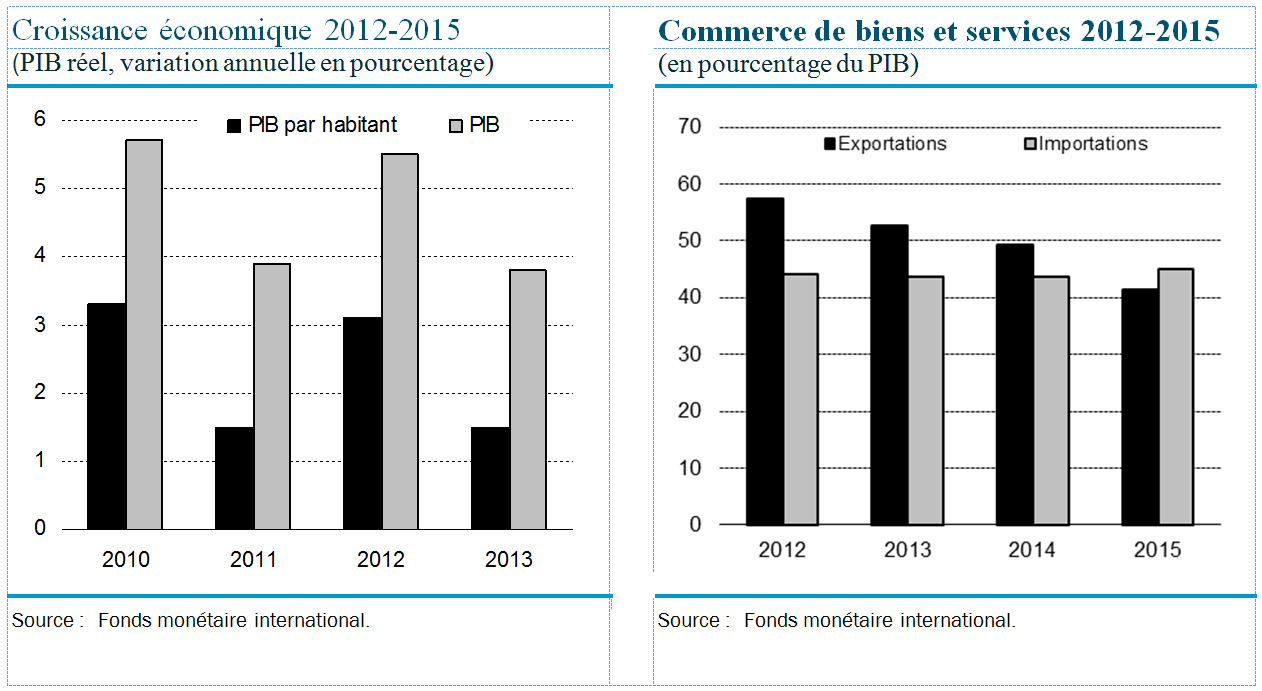CEMACPerspEcono2015