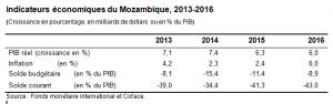 MozambiquedetteTableau