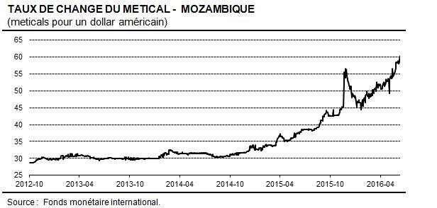 MozambiqueGraph-metical