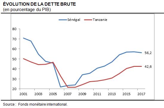 Senegal-Tanzanie-Debt