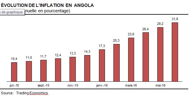 Angola inflation