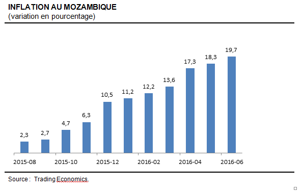 MozambiqueInflation