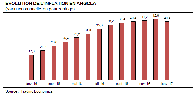 Angola-Inflation-janvier2017
