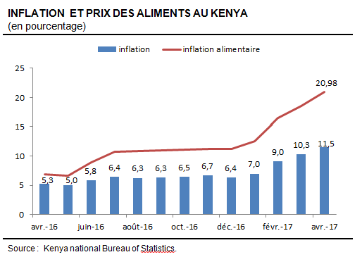 KenyaInflationMai2017