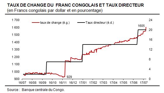RDC_taux dechange jul2017